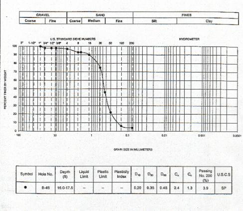 Understanding the Geotechnical Report as an Engineering and
