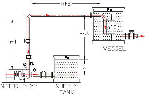 Process pumps valves pipe spreadsheet analysis a pdh online pump tank 21g ccuart Images