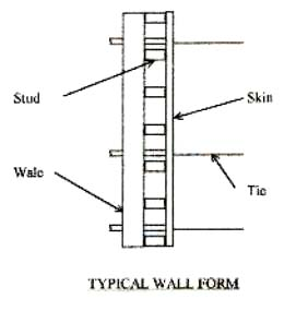 Concrete Forming Systems Options Considerations Design And Cost