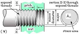 Where can you find a chart of bolt shear strengths?